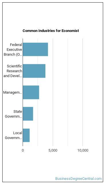 Economist Industries