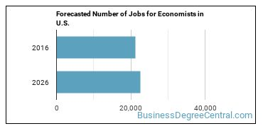 Forecasted Number of Jobs for Economists in U.S.