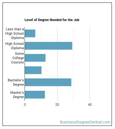 Government Programs Eligibility Interviewer Degree Level