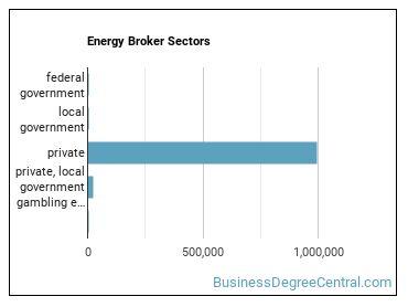 Energy Broker Sectors