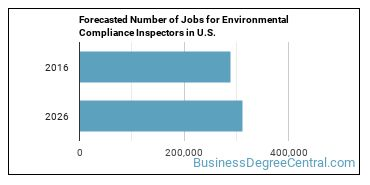 Forecasted Number of Jobs for Environmental Compliance Inspectors in U.S.
