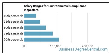 Salary Ranges for Environmental Compliance Inspectors