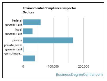 Environmental Compliance Inspector Sectors