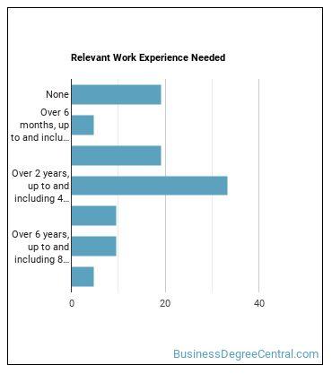 Environmental Compliance Inspector Work Experience