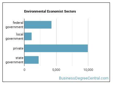Environmental Economist Sectors