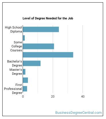 Executive Secretary & Executive Administrative Assistant Degree Level