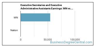 Executive Secretaries and Executive Administrative Assistants Earnings: MN vs. National Average