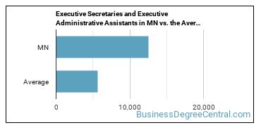 Executive Secretaries and Executive Administrative Assistants in MN vs. the Average State