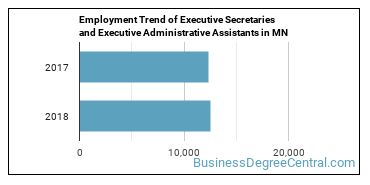 Executive Secretaries and Executive Administrative Assistants in MN Employment Trend