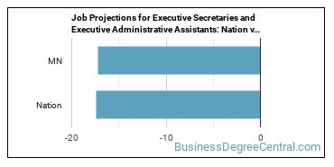Job Projections for Executive Secretaries and Executive Administrative Assistants: Nation vs. MN
