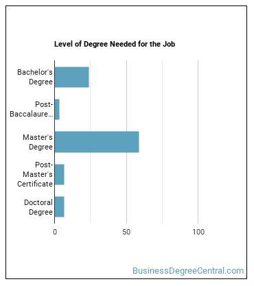 Farm and Home Management Advisor Degree Level