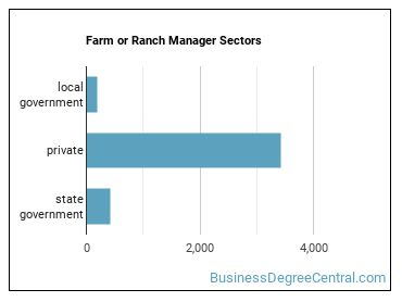 Farm or Ranch Manager Sectors