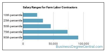 Salary Ranges for Farm Labor Contractors