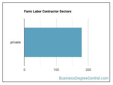 Farm Labor Contractor Sectors