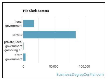 File Clerk Sectors