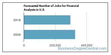 Forecasted Number of Jobs for Financial Analysts in U.S.