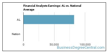 Financial Analysts Earnings: AL vs. National Average