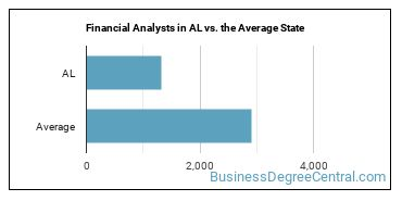 Financial Analysts in AL vs. the Average State