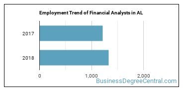 Financial Analysts in AL Employment Trend