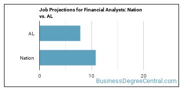 Job Projections for Financial Analysts: Nation vs. AL