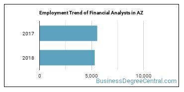 Financial Analysts in AZ Employment Trend
