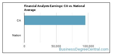 Financial Analysts Earnings: CA vs. National Average