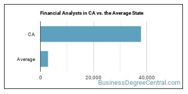 Financial Analysts in CA vs. the Average State
