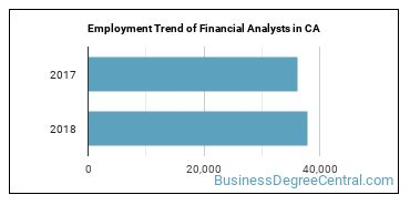 Financial Analysts in CA Employment Trend