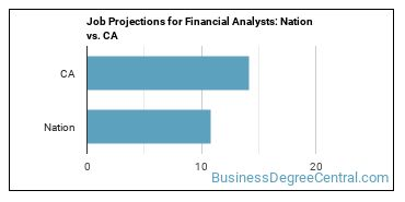 Job Projections for Financial Analysts: Nation vs. CA