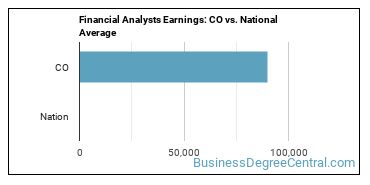 Financial Analysts Earnings: CO vs. National Average