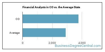 Financial Analysts in CO vs. the Average State