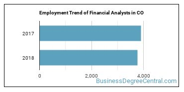 Financial Analysts in CO Employment Trend