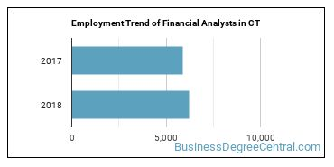 Financial Analysts in CT Employment Trend