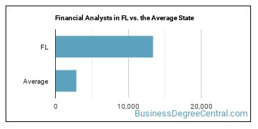 Financial Analysts in FL vs. the Average State