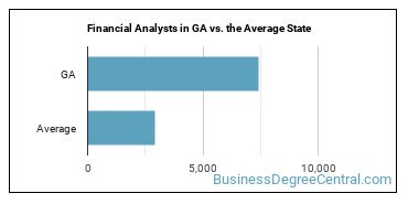 Financial Analysts in GA vs. the Average State