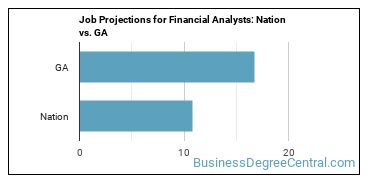 Job Projections for Financial Analysts: Nation vs. GA