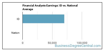 Financial Analysts Earnings: ID vs. National Average