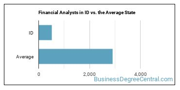 Financial Analysts in ID vs. the Average State