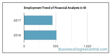 Financial Analysts in ID Employment Trend