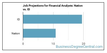 Job Projections for Financial Analysts: Nation vs. ID