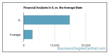 Financial Analysts in IL vs. the Average State