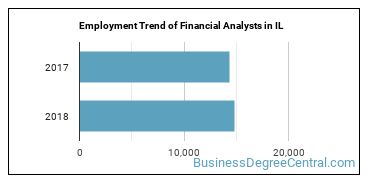 Financial Analysts in IL Employment Trend