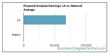 Financial Analysts Earnings: LA vs. National Average