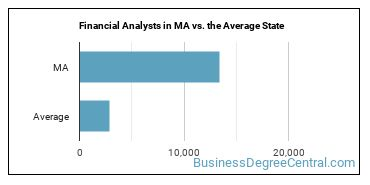Financial Analysts in MA vs. the Average State