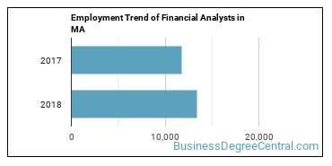 Financial Analysts in MA Employment Trend