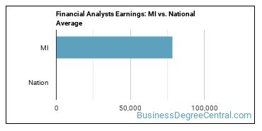 Financial Analysts Earnings: MI vs. National Average