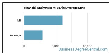 Financial Analysts in MI vs. the Average State
