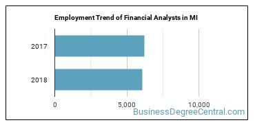 Financial Analysts in MI Employment Trend