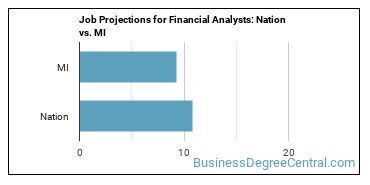Job Projections for Financial Analysts: Nation vs. MI