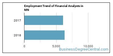 Financial Analysts in MN Employment Trend